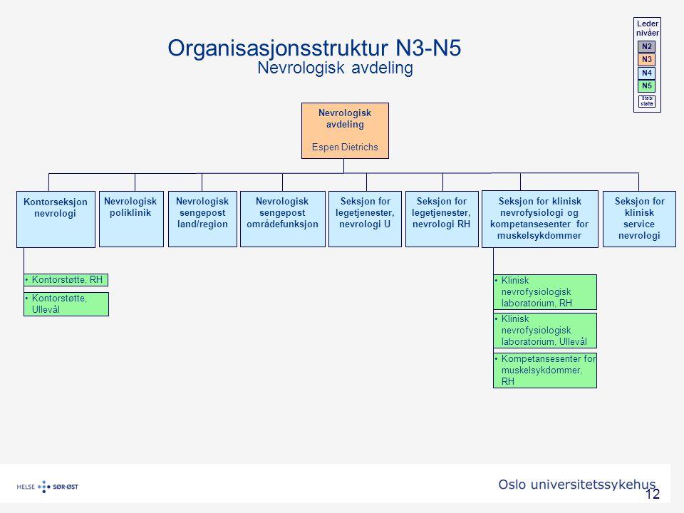 Organisasjonsstruktur N3-N5 Nevrologisk avdeling