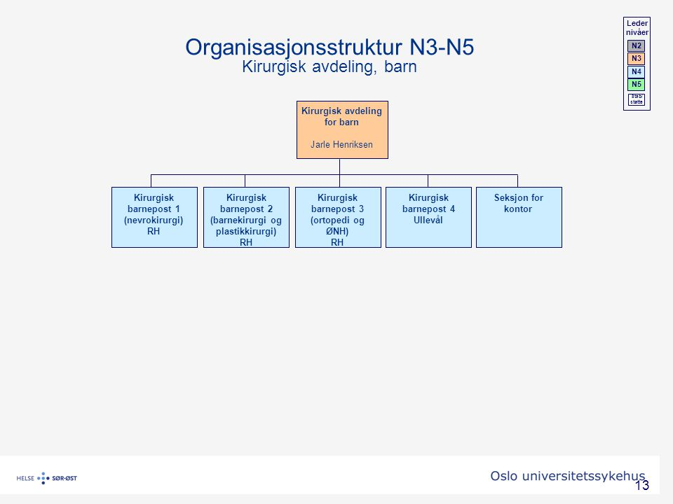 Organisasjonsstruktur N3-N5 Kirurgisk avdeling, barn