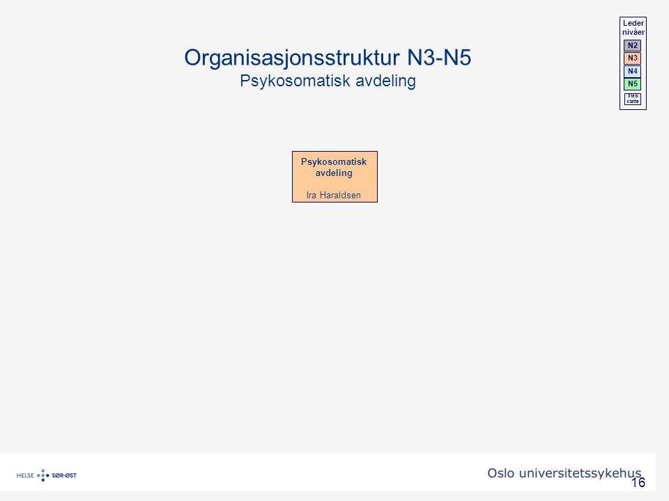 Organisasjonsstruktur N3-N5 Psykosomatisk avdeling