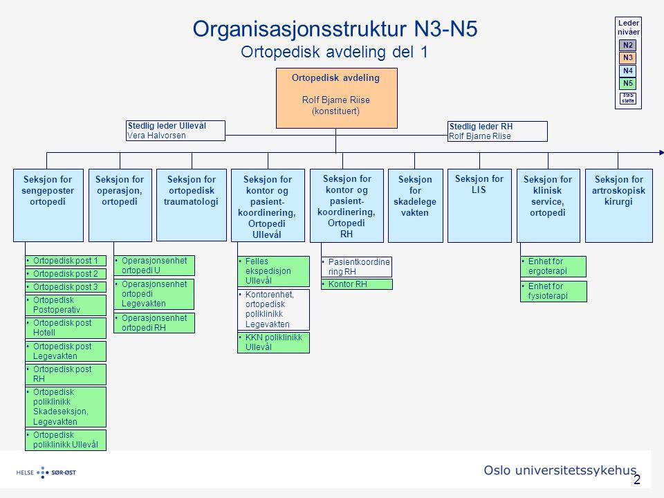 Organisasjonsstruktur N3-N5 Ortopedisk avdeling del 1