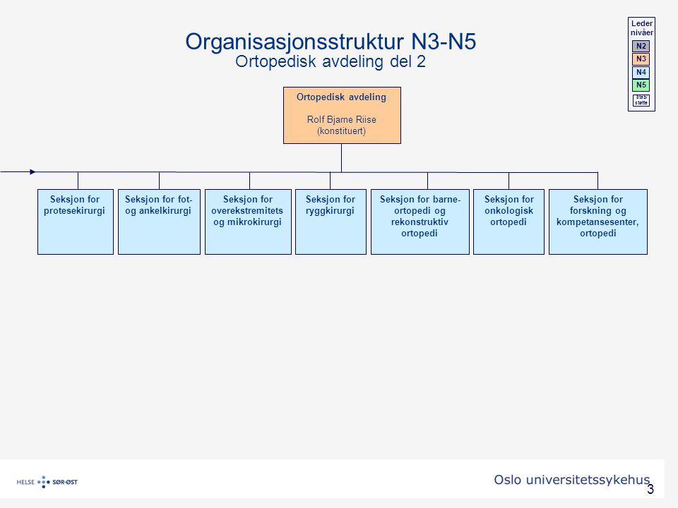 Organisasjonsstruktur N3-N5 Ortopedisk avdeling del 2