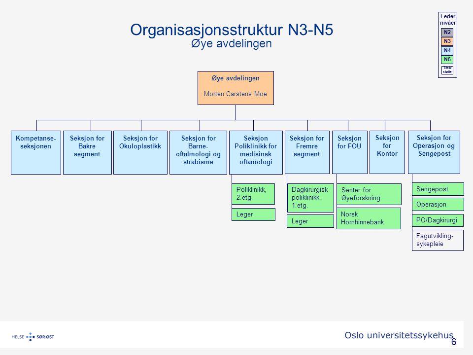 Organisasjonsstruktur N3-N5 Øye avdelingen