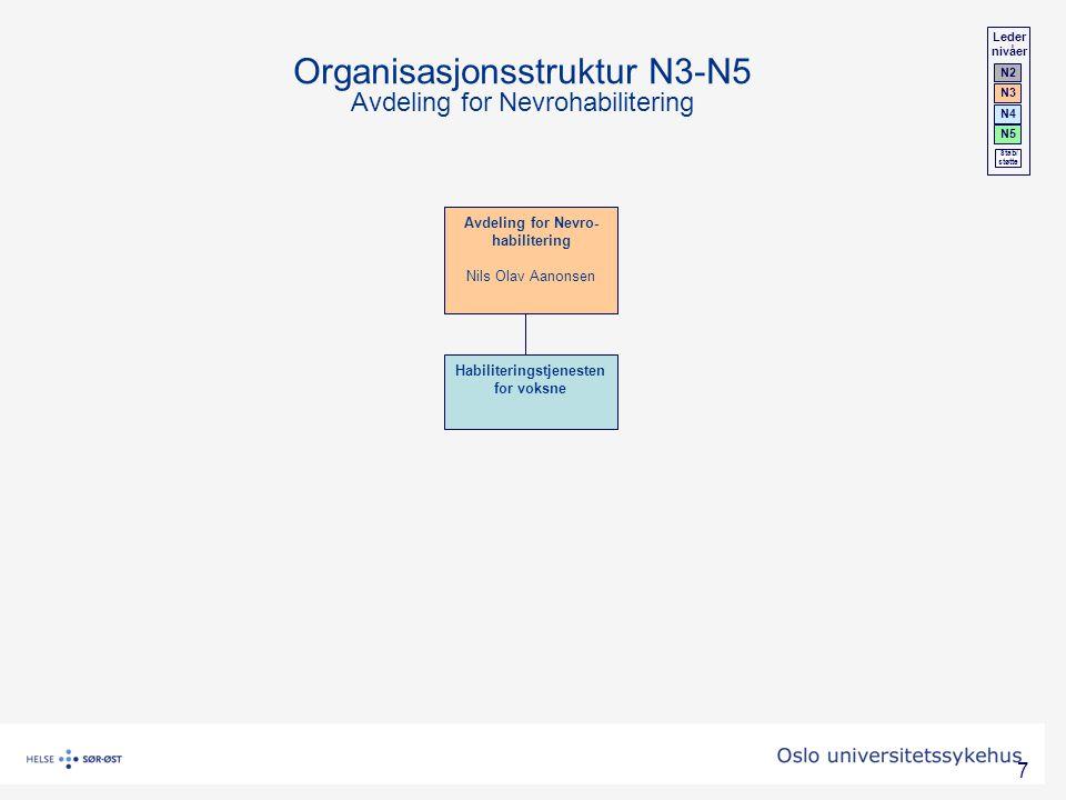 Organisasjonsstruktur N3-N5 Avdeling for Nevrohabilitering
