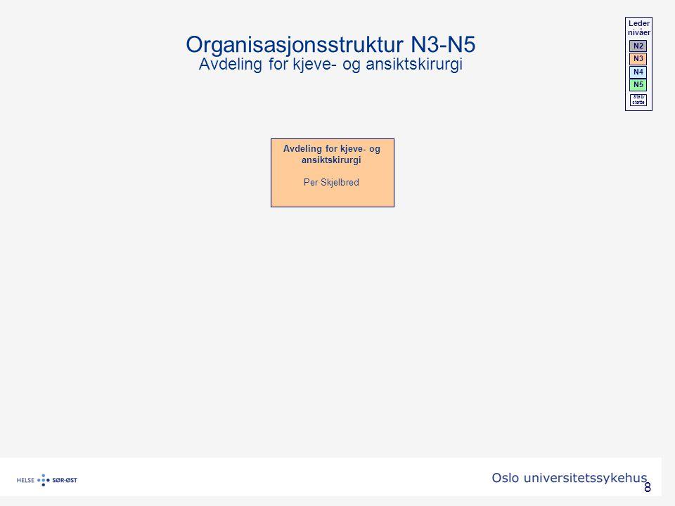 Organisasjonsstruktur N3-N5 Avdeling for kjeve- og ansiktskirurgi