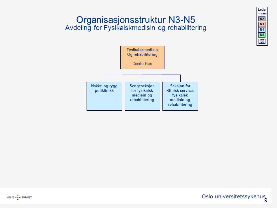 Leder nivåer. N2. N3. N4. N5. Stab/ støtte. Organisasjonsstruktur N3-N5 Avdeling for Fysikalskmedisin og rehabilitering.