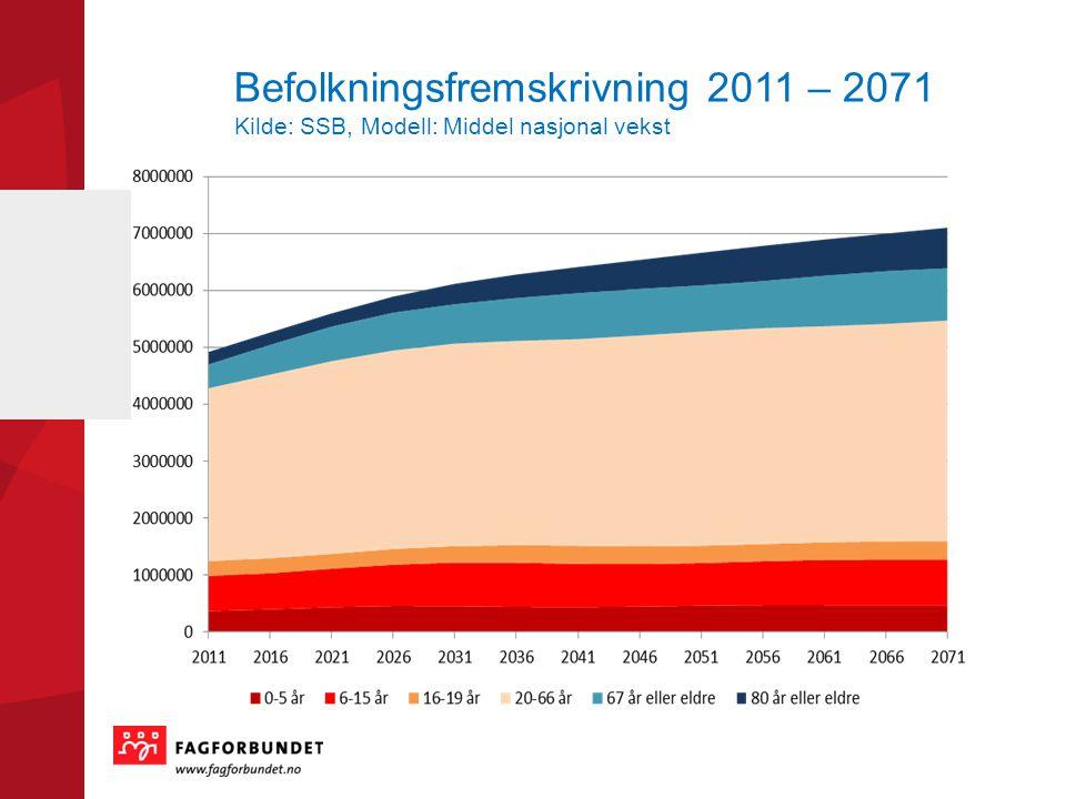 Befolkningsfremskrivning 2011 – 2071