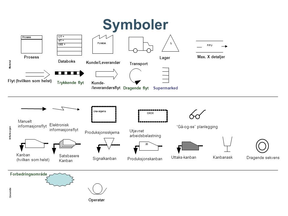 Symboler Kunde/Leverandør Databoks Lager Transport Trykkende flyt