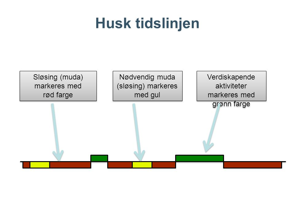 Husk tidslinjen Sløsing (muda) markeres med rød farge Nødvendig muda