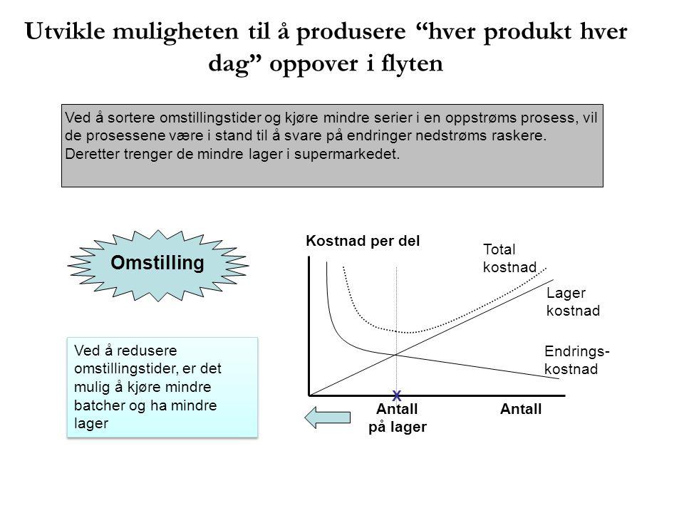 Utvikle muligheten til å produsere hver produkt hver dag oppover i flyten
