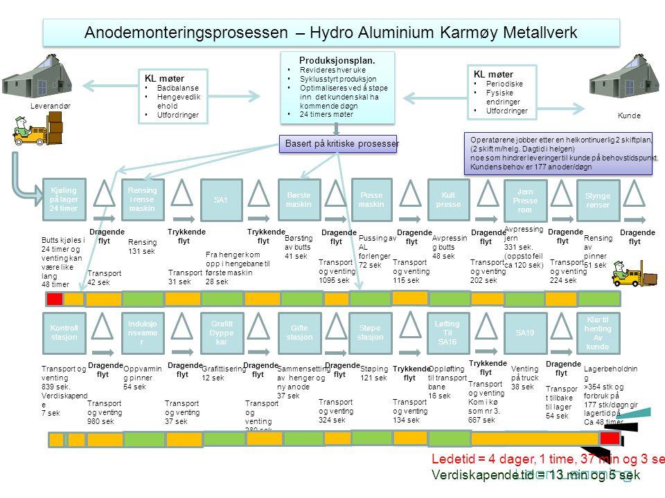 Anodemonteringsprosessen – Hydro Aluminium Karmøy Metallverk