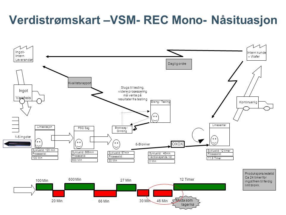 Verdistrømskart –VSM- REC Mono- Nåsituasjon