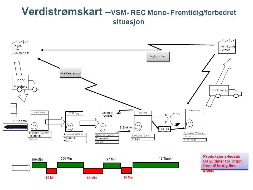 Verdistrømskart –VSM- REC Mono- Fremtidig/forbedret situasjon