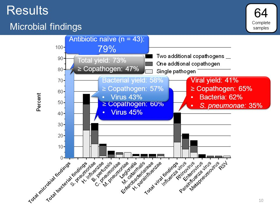 Results Microbial findings