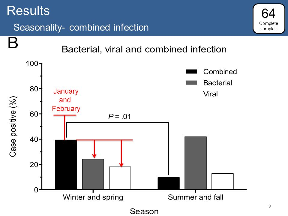 Results Seasonality- combined infection