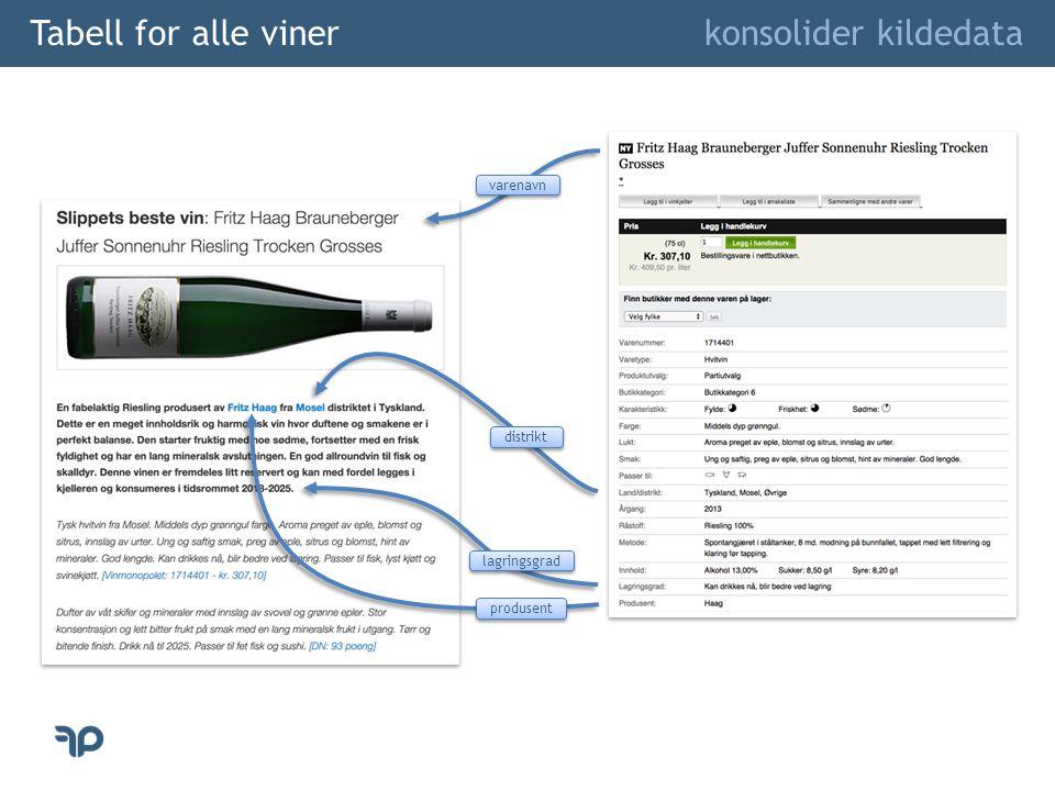 Tabell for alle viner konsolider kildedata Presentasjon av vin