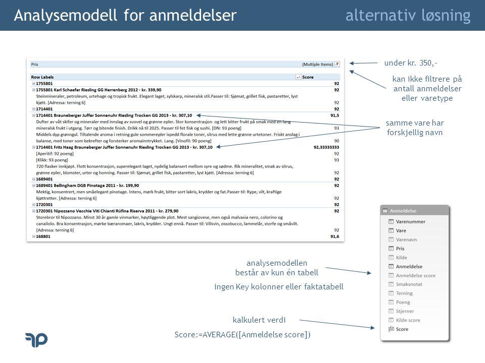 Analysemodell for anmeldelser