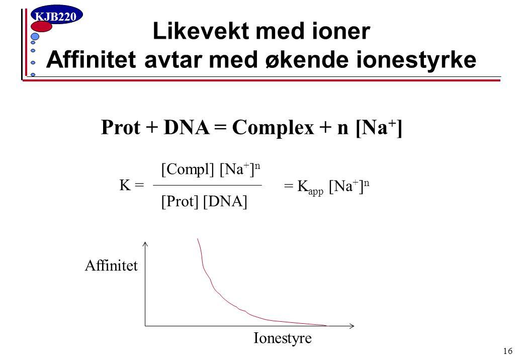 Likevekt med ioner Affinitet avtar med økende ionestyrke