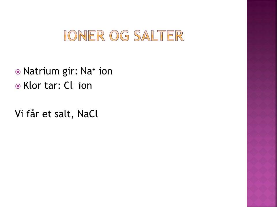 Ioner og Salter Natrium gir: Na+ ion Klor tar: Cl- ion