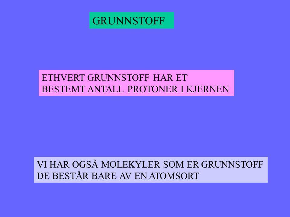 GRUNNSTOFF ETHVERT GRUNNSTOFF HAR ET BESTEMT ANTALL PROTONER I KJERNEN