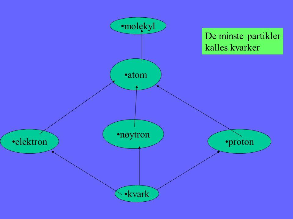 molekyl De minste partikler kalles kvarker atom nøytron elektron proton kvark