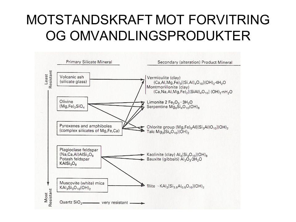 MOTSTANDSKRAFT MOT FORVITRING OG OMVANDLINGSPRODUKTER