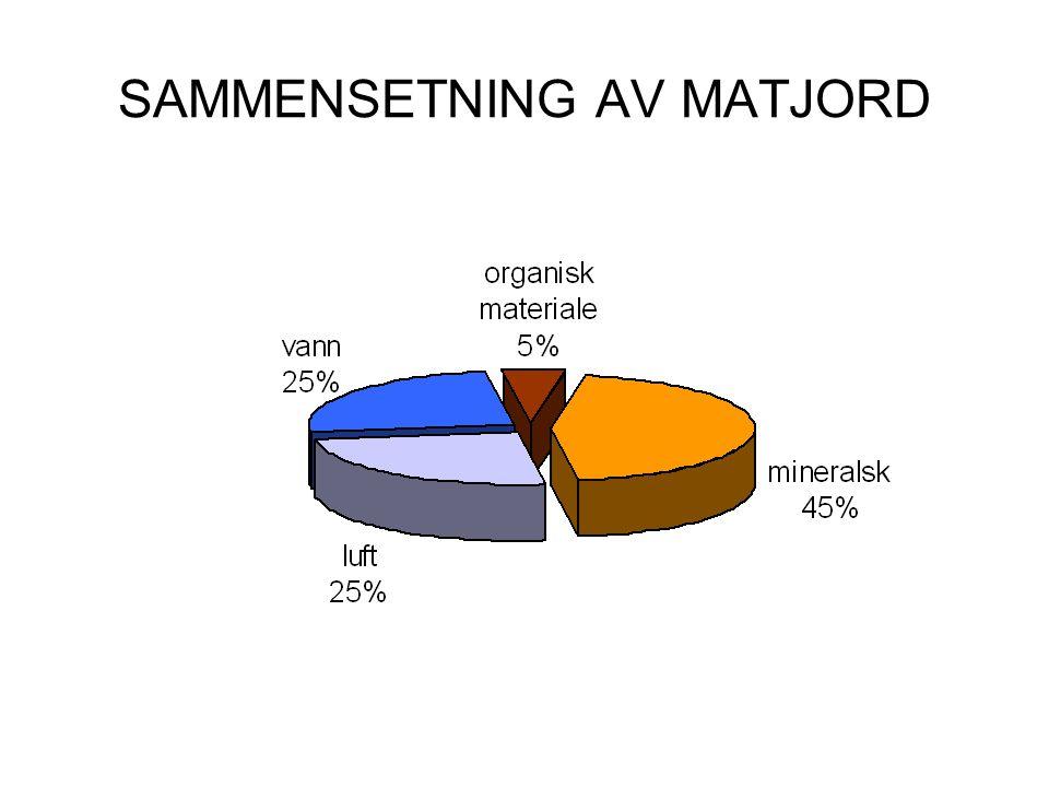 SAMMENSETNING AV MATJORD