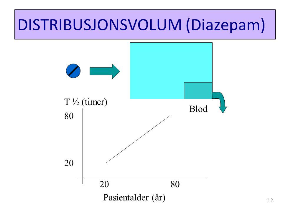 DISTRIBUSJONSVOLUM (Diazepam)