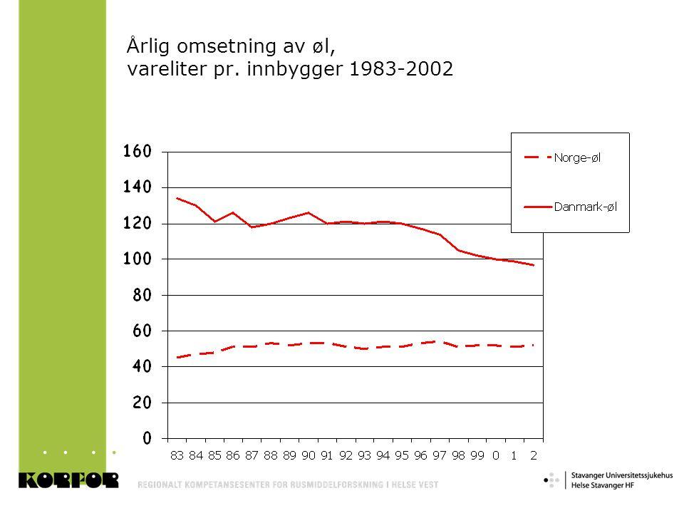 Årlig omsetning av øl, vareliter pr. innbygger 1983-2002