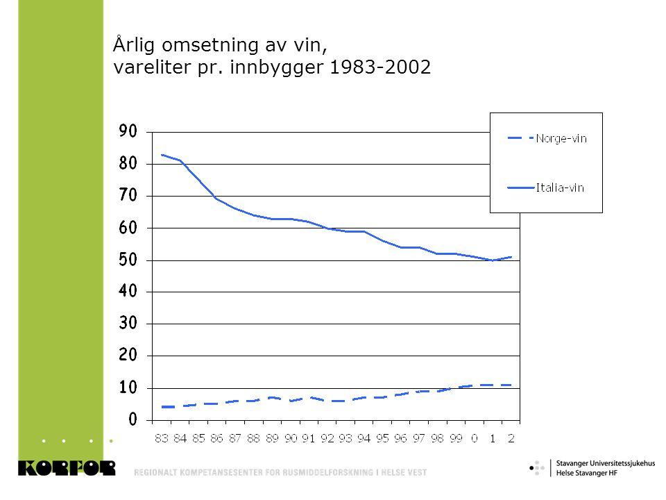 Årlig omsetning av vin, vareliter pr. innbygger 1983-2002