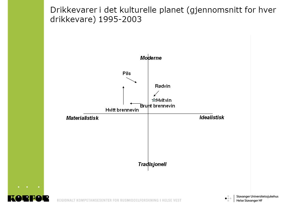 Drikkevarer i det kulturelle planet (gjennomsnitt for hver drikkevare) 1995-2003