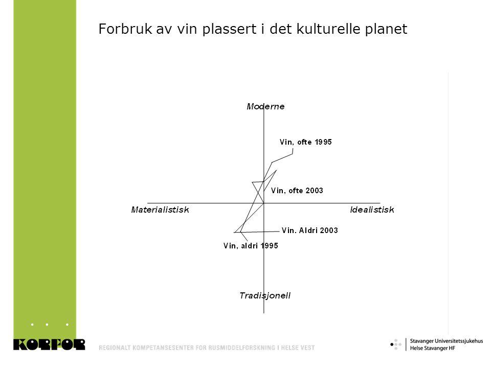 Forbruk av vin plassert i det kulturelle planet