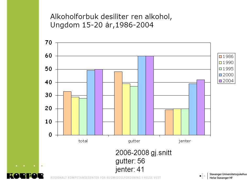 Alkoholforbuk desiliter ren alkohol, Ungdom 15-20 år,1986-2004