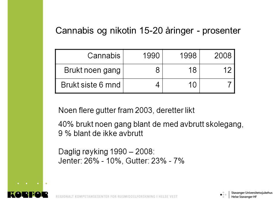 Cannabis og nikotin 15-20 åringer - prosenter