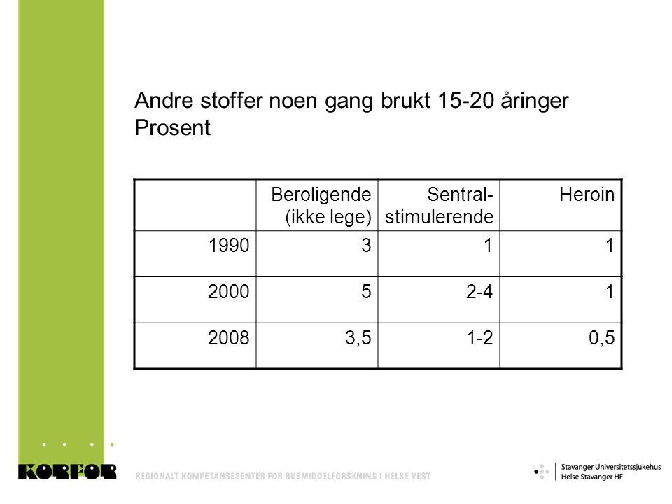 Andre stoffer noen gang brukt 15-20 åringer Prosent