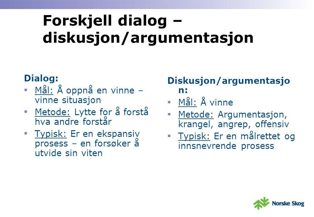 Forskjell dialog – diskusjon/argumentasjon