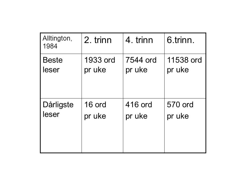 2. trinn 4. trinn 6.trinn. Beste leser 1933 ord pr uke 7544 ord pr uke