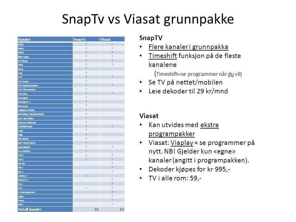 SnapTv vs Viasat grunnpakke