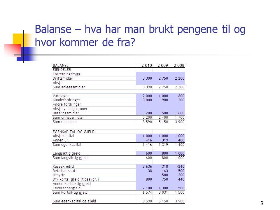 Balanse – hva har man brukt pengene til og hvor kommer de fra