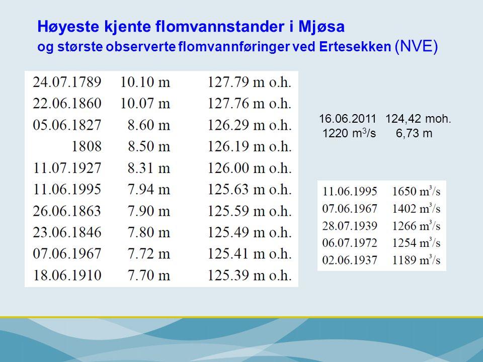 Høyeste kjente flomvannstander i Mjøsa og største observerte flomvannføringer ved Ertesekken (NVE)