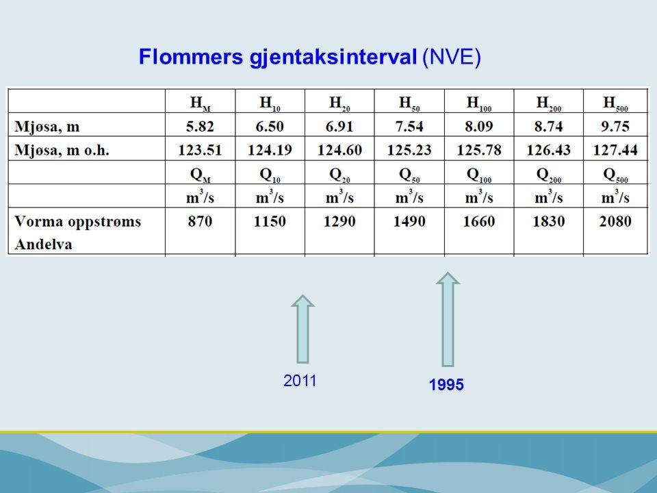Flommers gjentaksinterval (NVE)