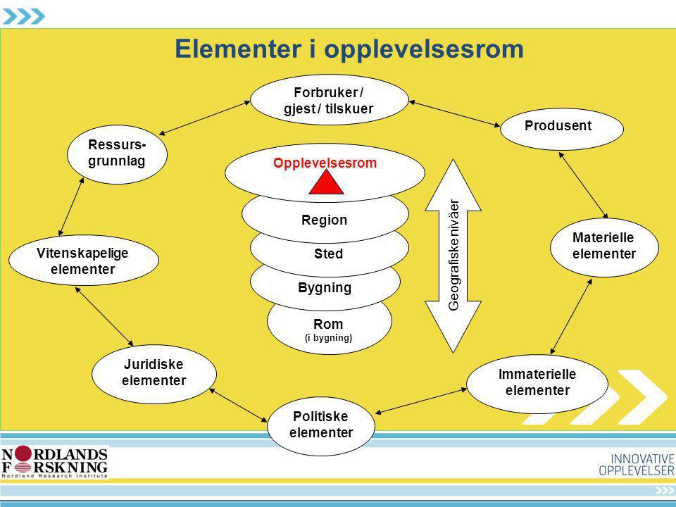 Elementer i opplevelsesrom