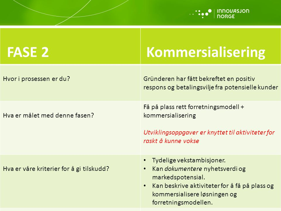 FASE 2 Kommersialisering
