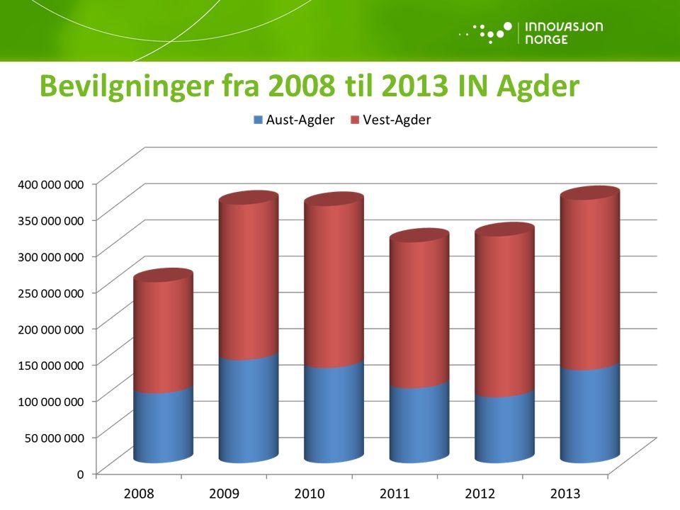 Bevilgninger fra 2008 til 2013 IN Agder