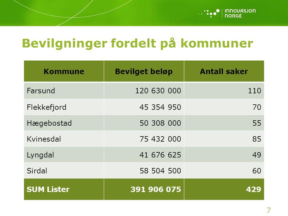 Bevilgninger fordelt på kommuner