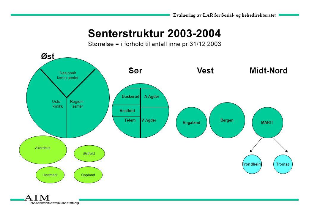 Senterstruktur 2003-2004 Størrelse = i forhold til antall inne pr 31/12 2003