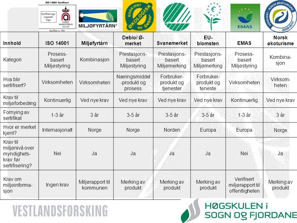 Næringsmiddel-produkt og prosess Forbruker-produkt og tjenester