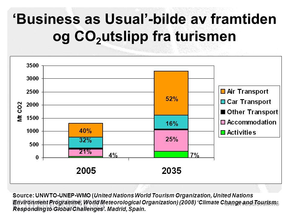 'Business as Usual'-bilde av framtiden og CO2utslipp fra turismen