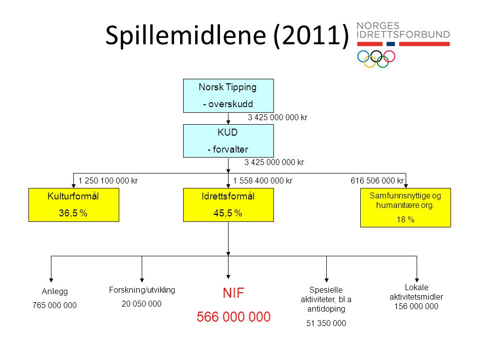 Spillemidlene (2011) NIF 566 000 000 Norsk Tipping - overskudd KUD