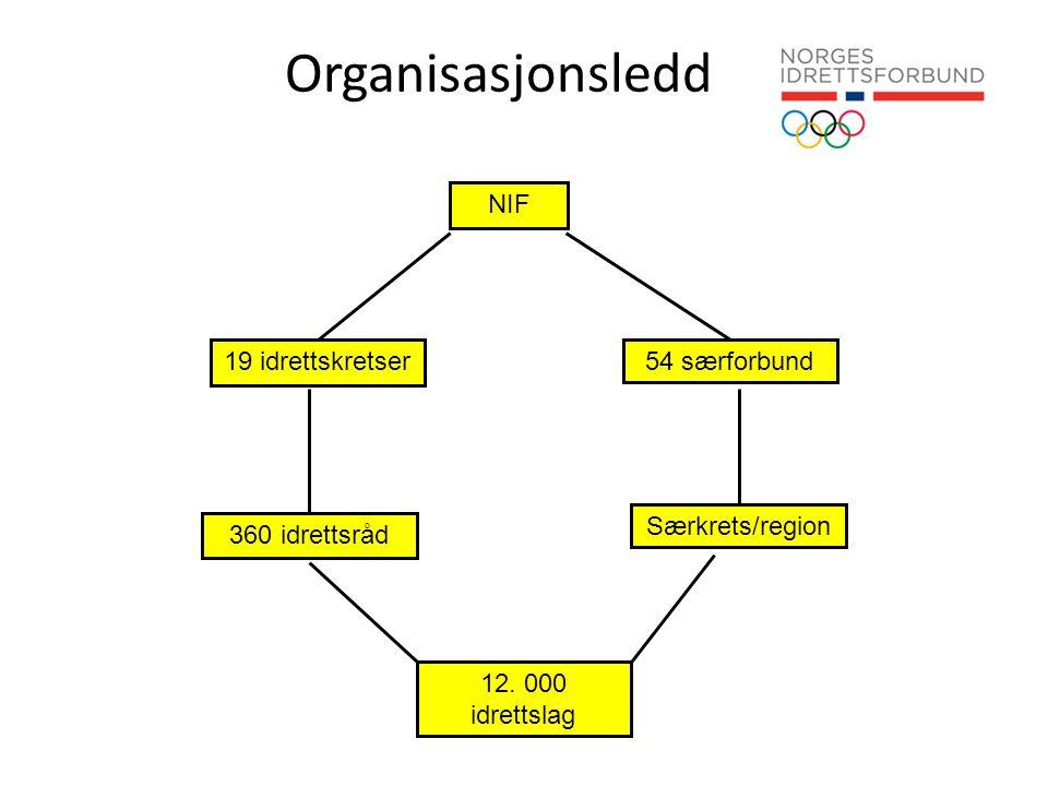Organisasjonsledd NIF 19 idrettskretser 54 særforbund 360 idrettsråd