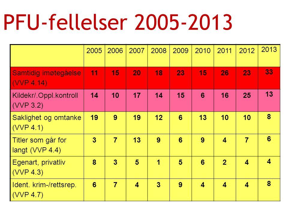 PFU-fellelser 2005-2013 2005. 2006. 2007. 2008. 2009. 2010. 2011. 2012. 2013. Samtidig imøtegåelse.